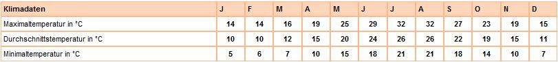 Klima-tabelle Korfu